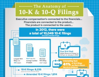 The Anatomy of 10-K & 10-Q Filings